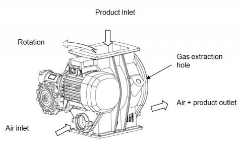 blow through rotary valve presentation