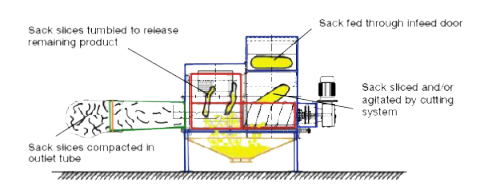 operating mode automatic sack opening systems rotaslit