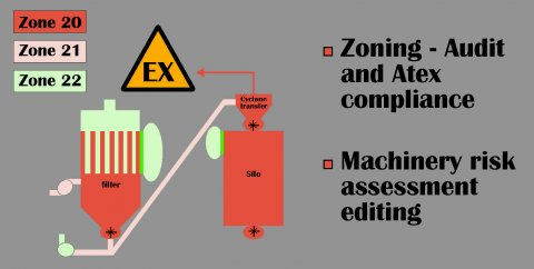 zoning audit atex compliance palamatic process