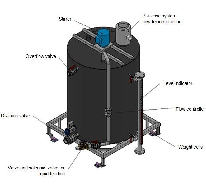 waste water treatment preparation tank