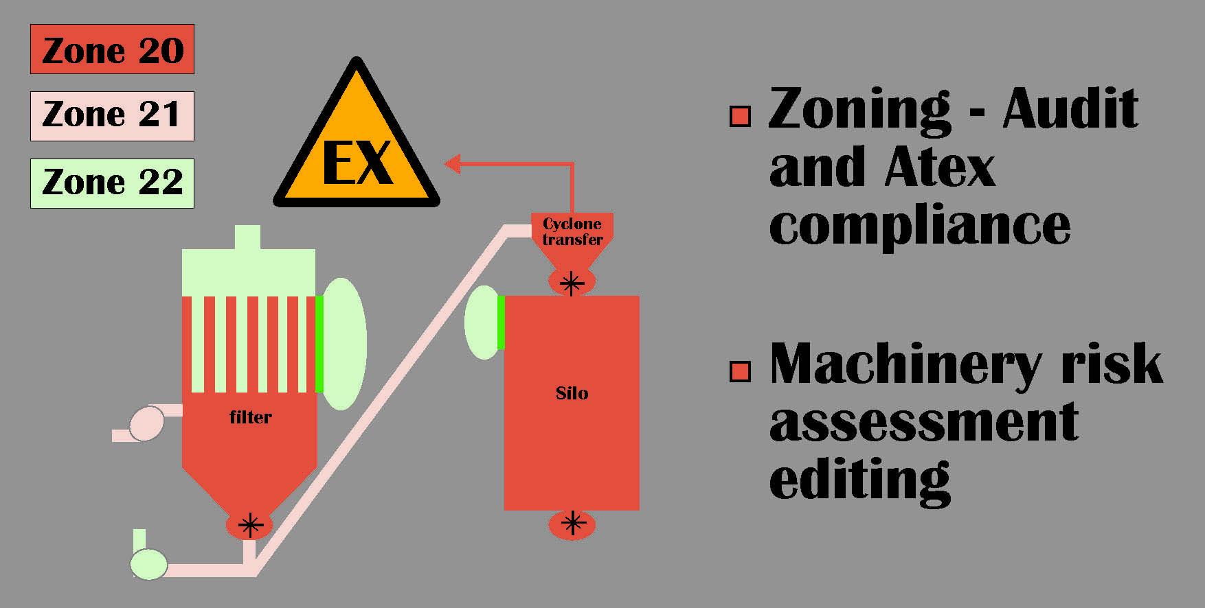 zoning audit atex compliance palamatic process